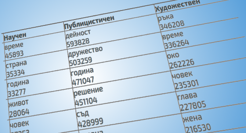 Frequency Dictionaries of Bulgarian
