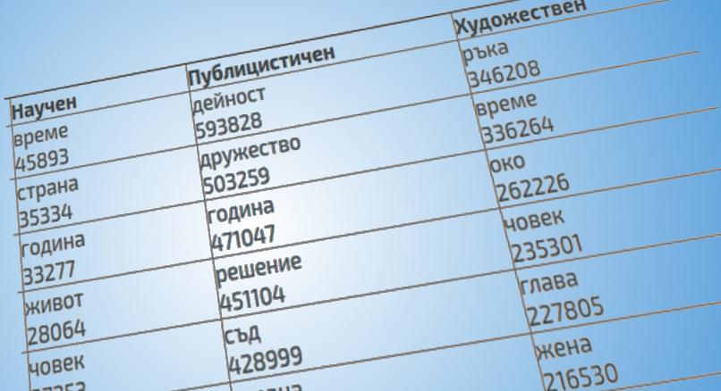 Честотни речници на българския език